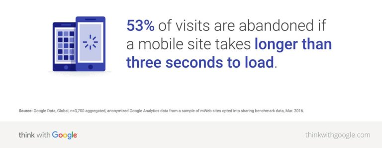 statistic by Think with Google