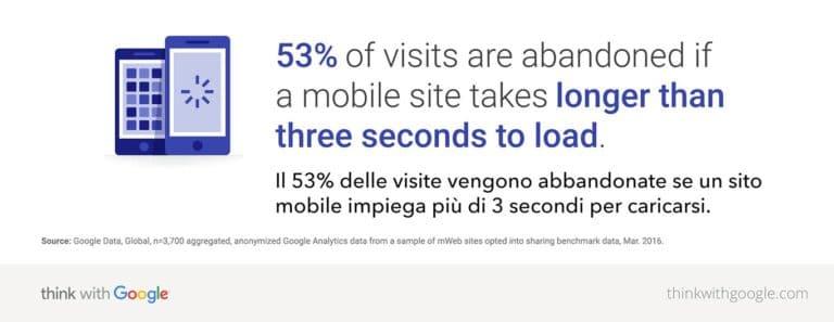 statistica tempo di caricamento Google