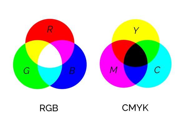 color models rgb cmyk