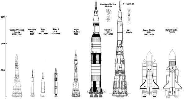 History of Manned Spaceflight The Essential Books Nick Stevens Graphics
