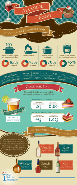 Alcohol in Food and Bakery