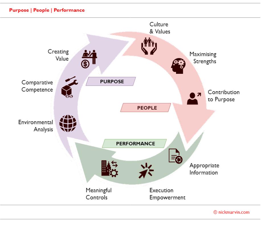 Purpose People Performance