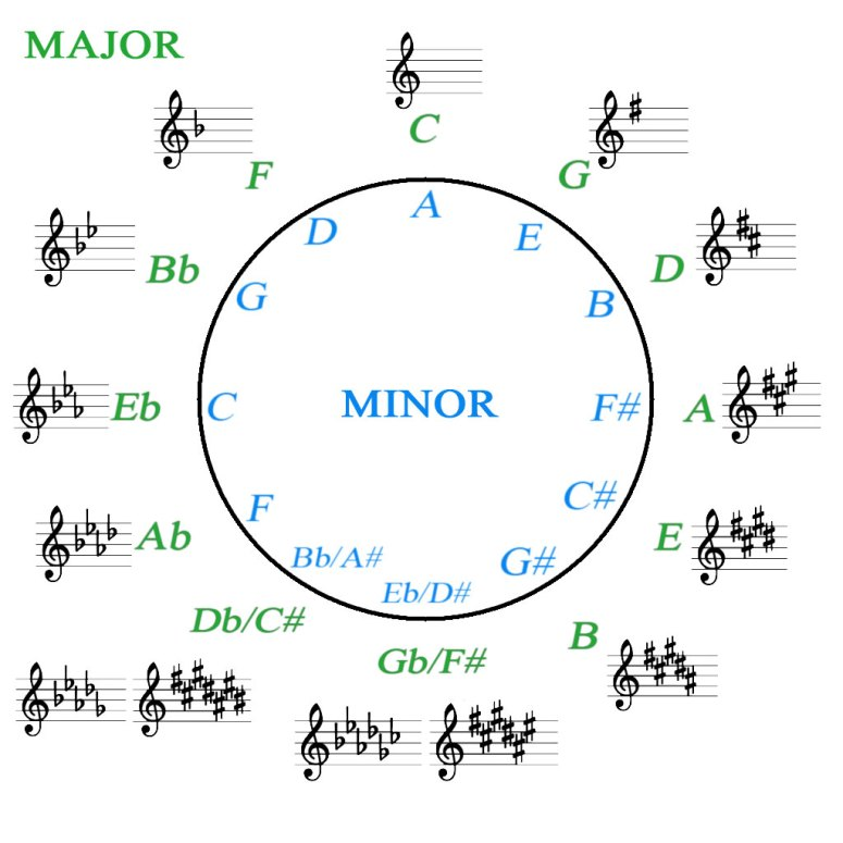 Circle of fifths, clear layout, high quality. Image created by Nick Neblo.
