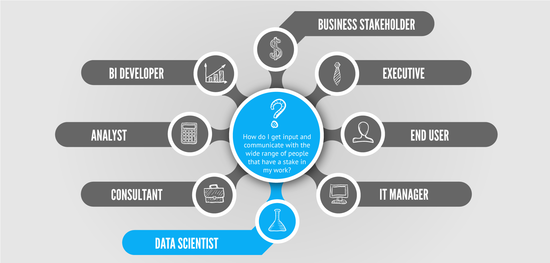 Data Scientists And Their Stakeholders