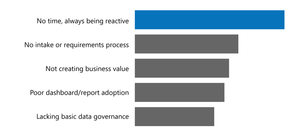 Reporting and dashboarding fails due to ineffective requirements gathering