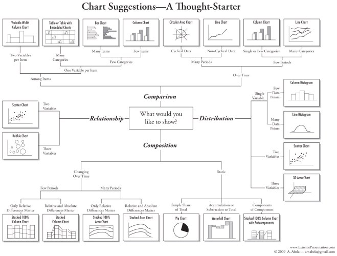 Typical chart selector