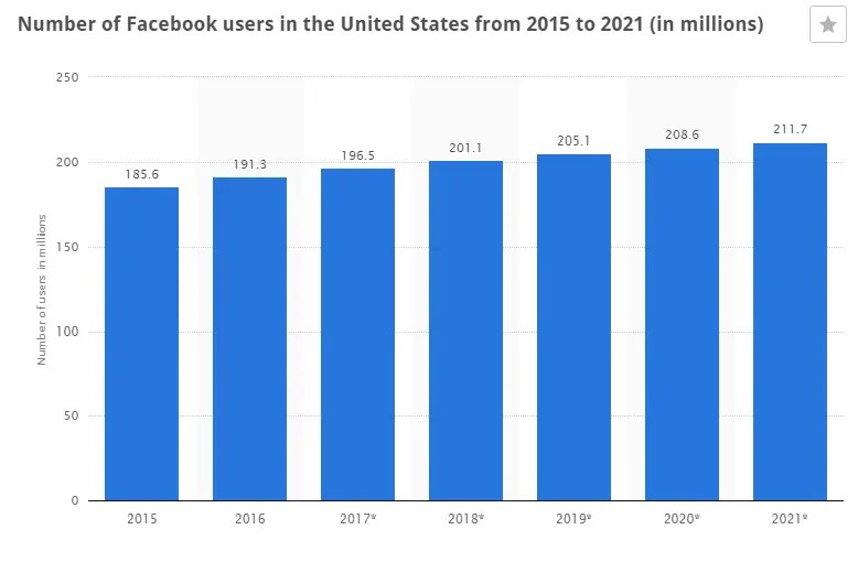 facebook users statistics