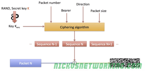 Diagram showing how the ciphering algorithm generates a unique ciphering sequence to be used.  Image sourced from IMTx: NET02x course on Edx,