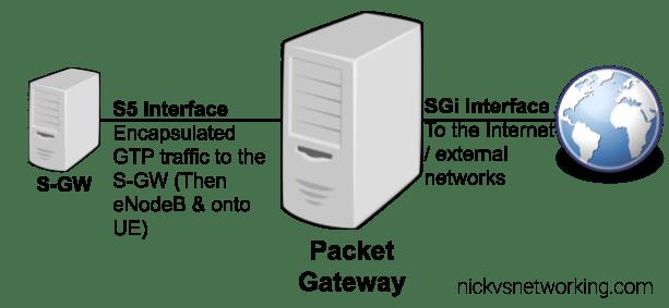 LTE EPC: Packet Gateway (P-GW) Basic Function
