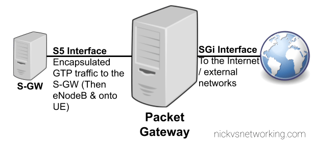 Packet Gateway (P-GW) used in LTE EPC Networks