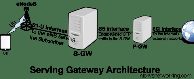 LTE EPC: Serving Gateway (S-GW) Basic Function