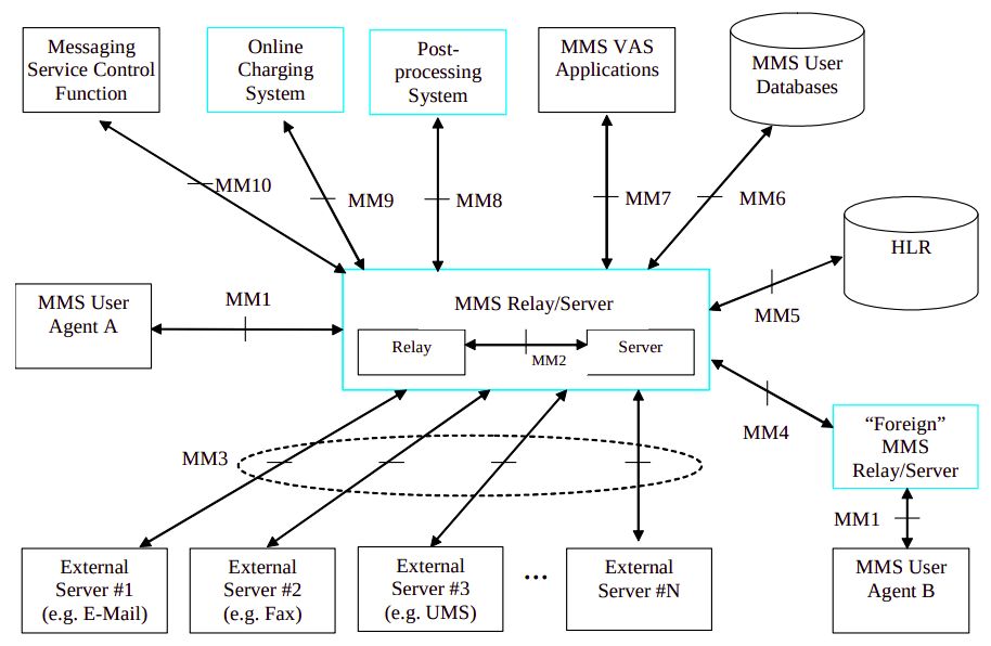 Looking inside the MMS Exchange (With call flow and PCAP)