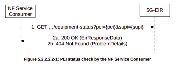 EIR in 5G Networks (N5g-eir_EquipmentIdentityCheck)