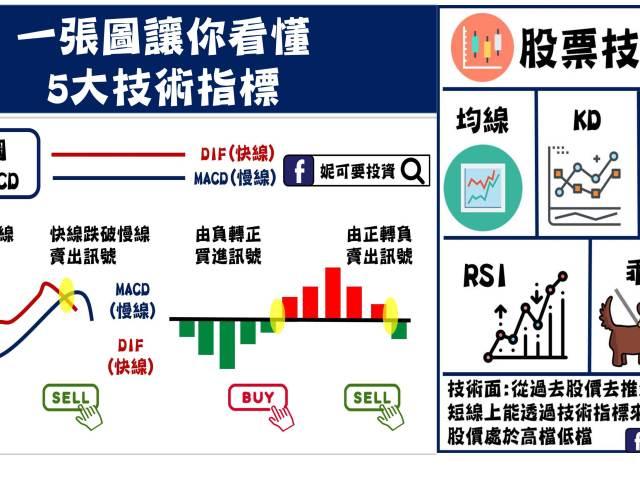 股票技術面 | 5大技術指標運用(MACD、KD、RSI、乖離率、均線)