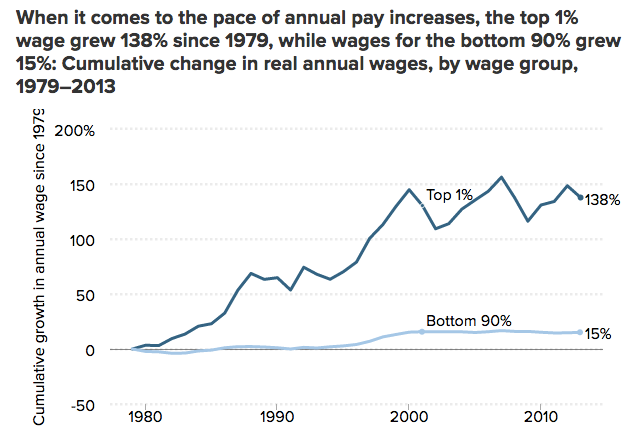 one-percent-wage-increases