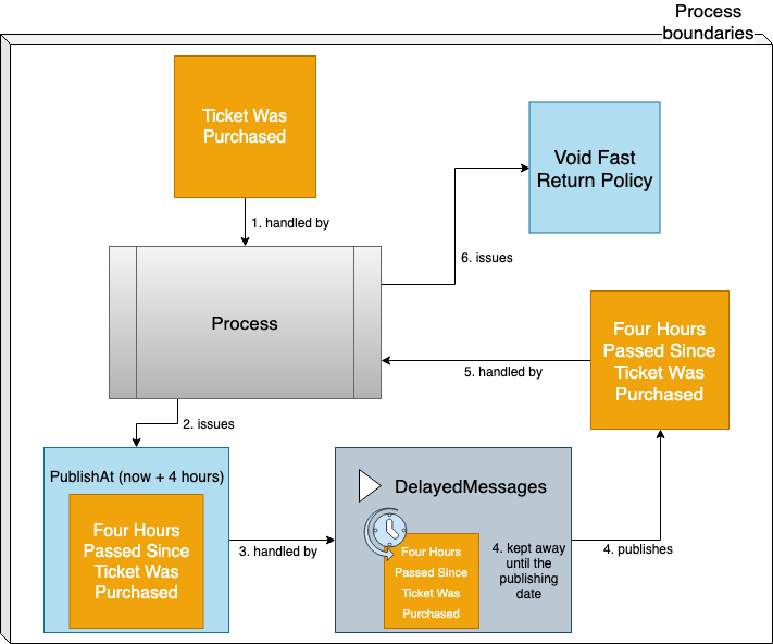 Delayed message flow