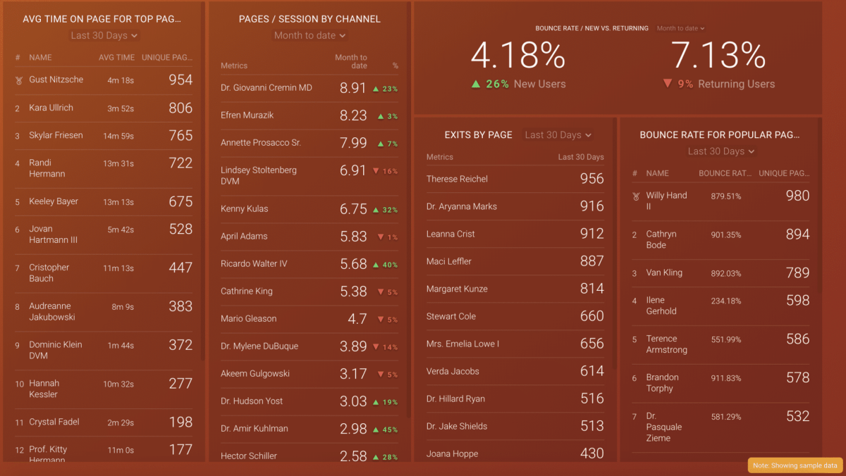 Bounce rate dashboard