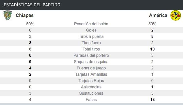 Estadisticas del Club América vs Chiapas