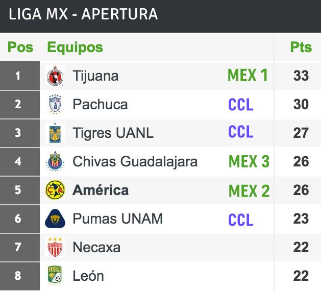 tabla-general-mexico