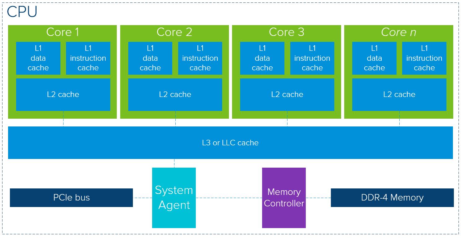 Exploring the GPU Architecture - NielsHagoort com