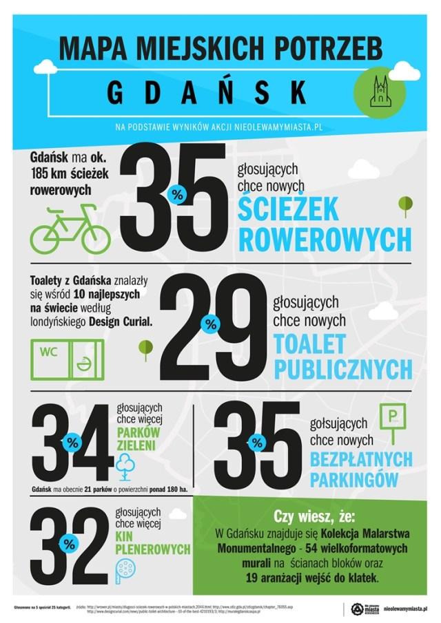 infografika_Gdańsk