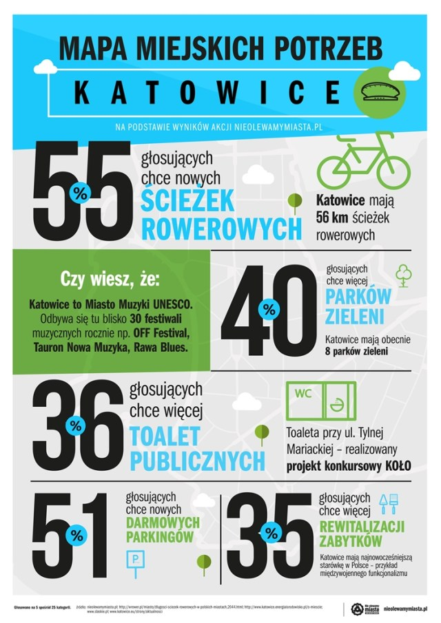 infografika_Katowice