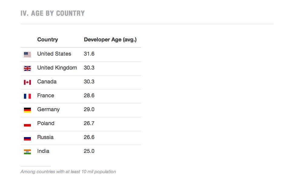 Informatycy w podziale na kraje