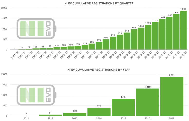 NI EV Registrations