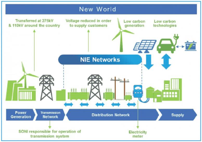 NIE Networks - New World