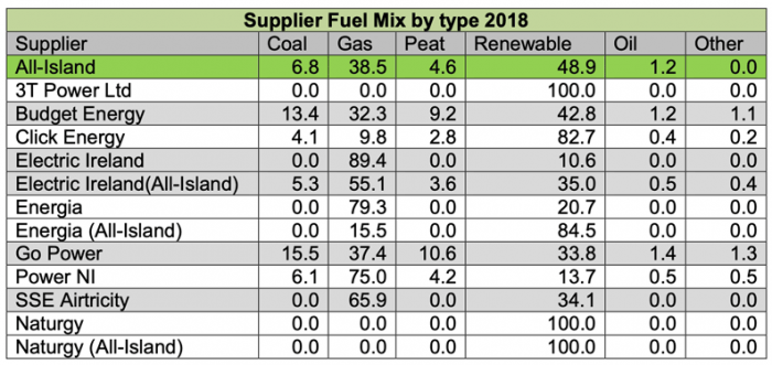 Fuel Mix Suppliers