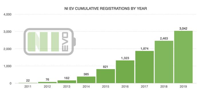EV Data for Northern Ireland