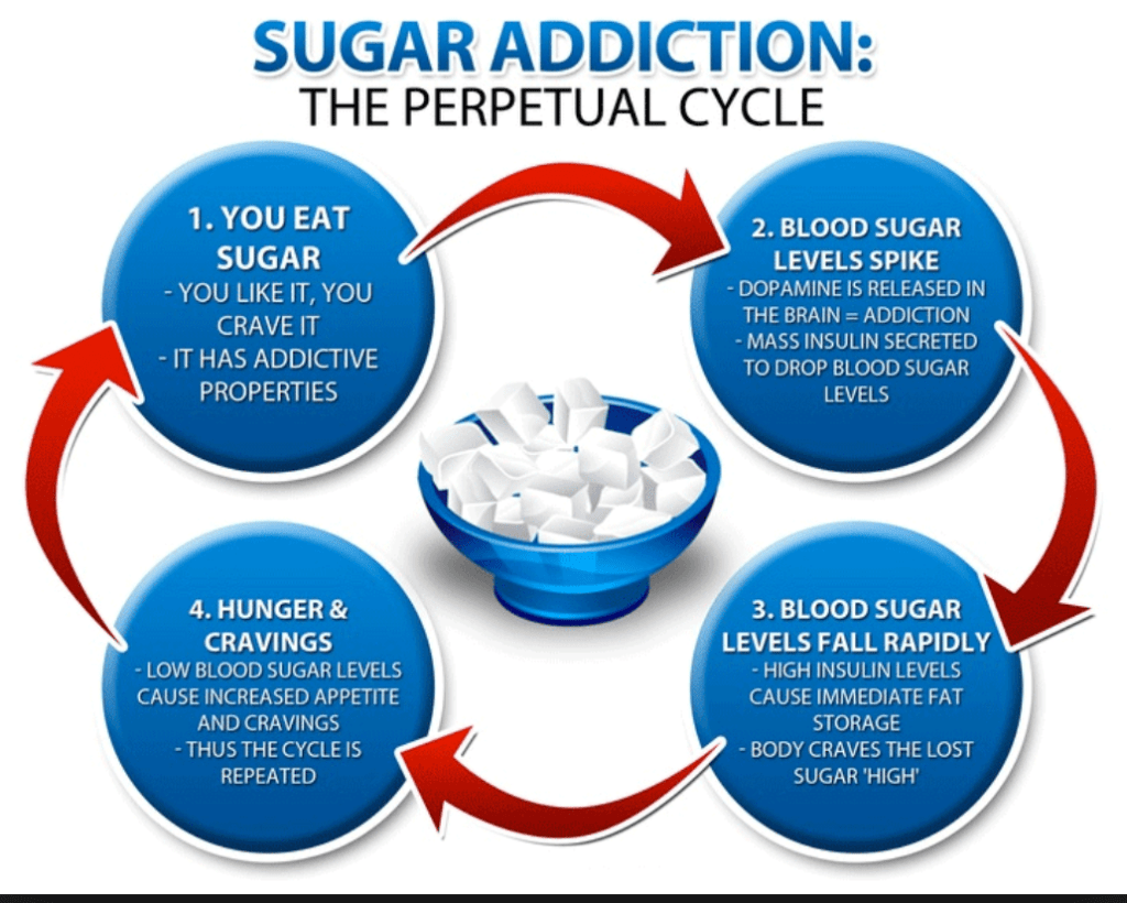 Learn about the perpetual cycle of sugar addiction