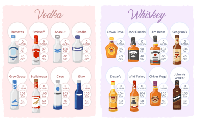 Most vodkas and whiskeys are keto friendly