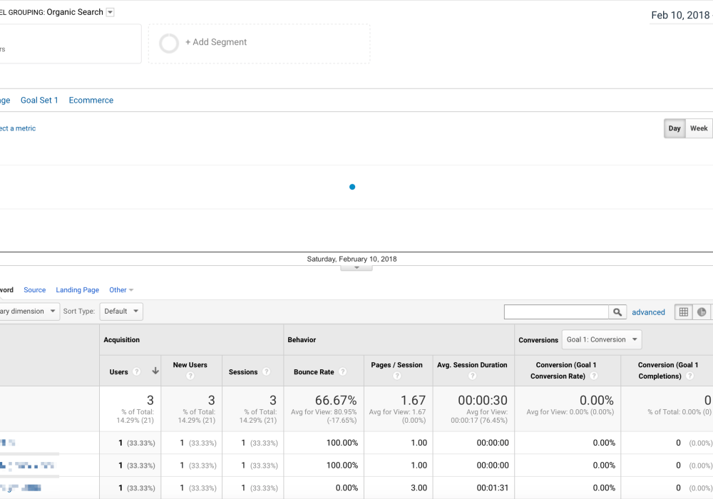 How to Unlock Your 'Not Provided' Keywords in Google Analytics