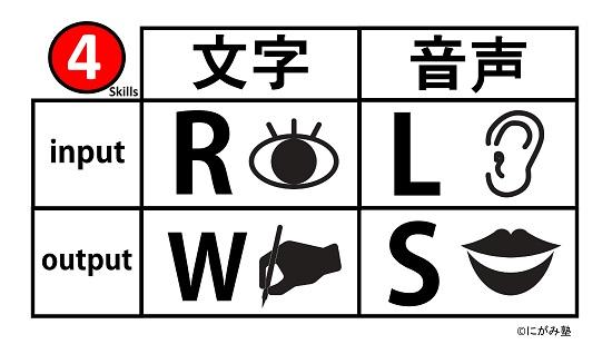 にがみ塾 英語4技能表