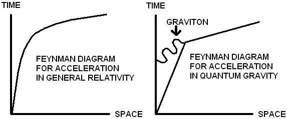 Fig. 1 - Quantum gravity versus smooth spacetime curvature of general relativity