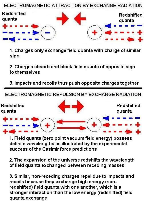 EMforcemechanism