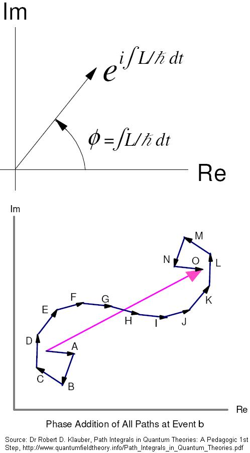 A New Look At The Path Integral Of Quantum Mechanics – Quantum field theory