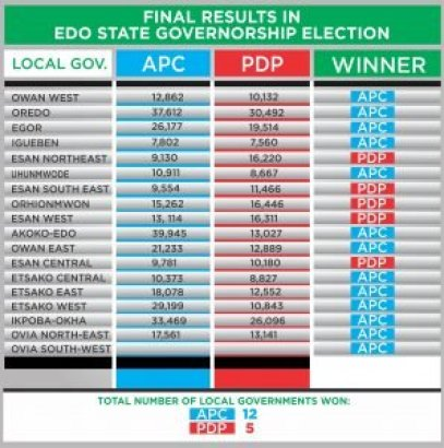 edo-governorship_election_result
