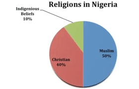 types of religion in nigeria