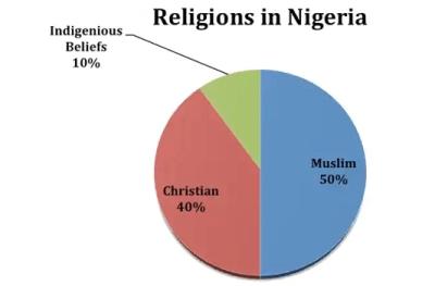 types of religion in nigeria