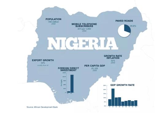 economic history of nigeria