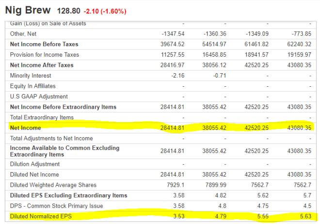 How I Value Nigerian Stocks With Earnings Per Share