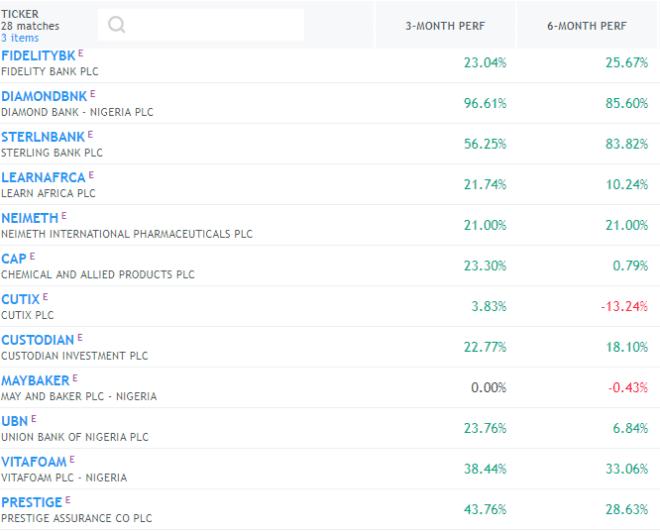Top Gaining Stocks (DVD Package)