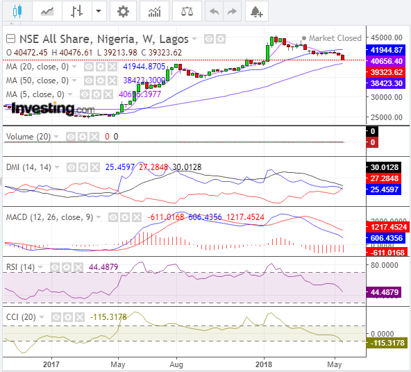 pick stocks in bear market