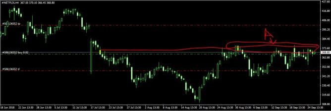 netflix stock - us stocks trading