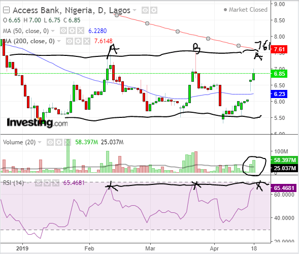 access bank shares