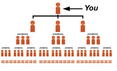 downline in network marketing