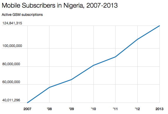 mobile subscribers in nigeria