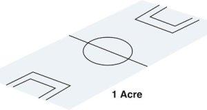Land sizes
